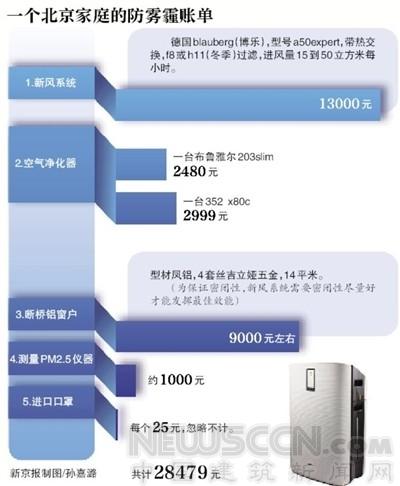 北京两口之家的防霾账单:60平米房多花近3万