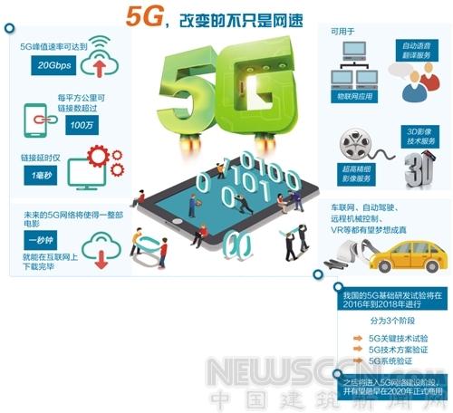 5G时代的城市什么样?